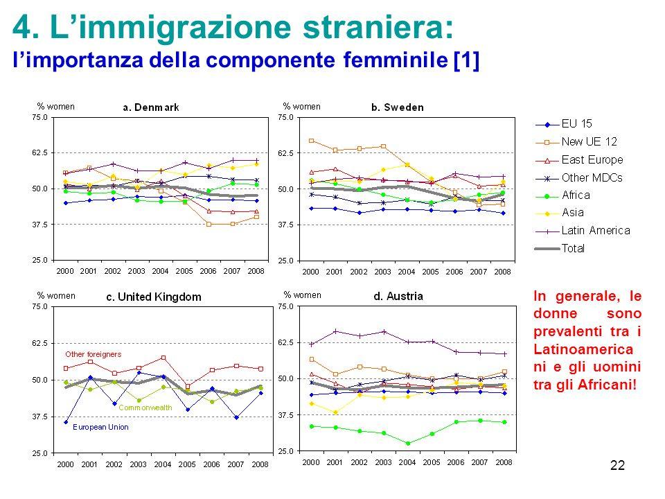 4. L'immigrazione straniera: l'importanza della componente femminile [1]